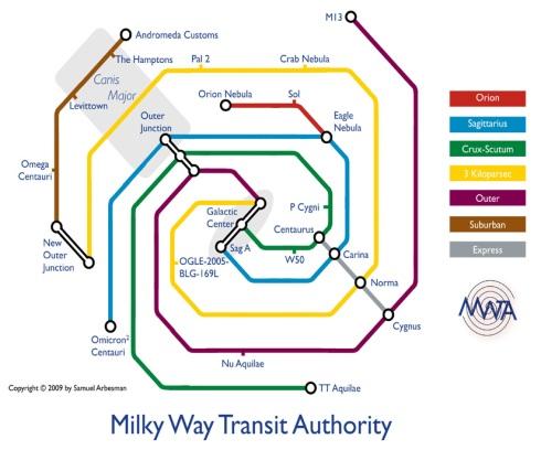 Milky Way Transit Authority